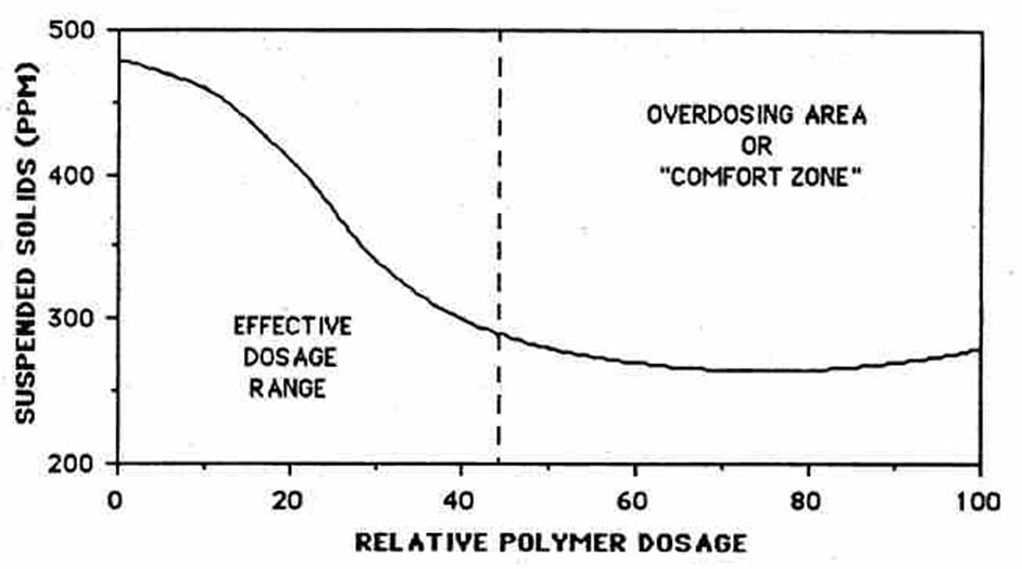 AutoFloc Polymer Doseage Curve